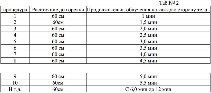 Частные методики ОУФД-01 Солнышко